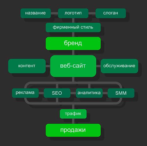 Разработка веб-сайта, бренда, логотипа и фирменного стиля